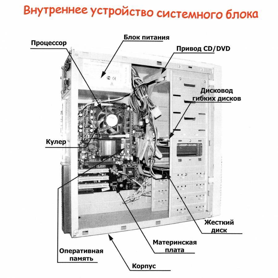 Что находится в системном блоке картинки