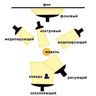 Схема освещения на фотостудии
